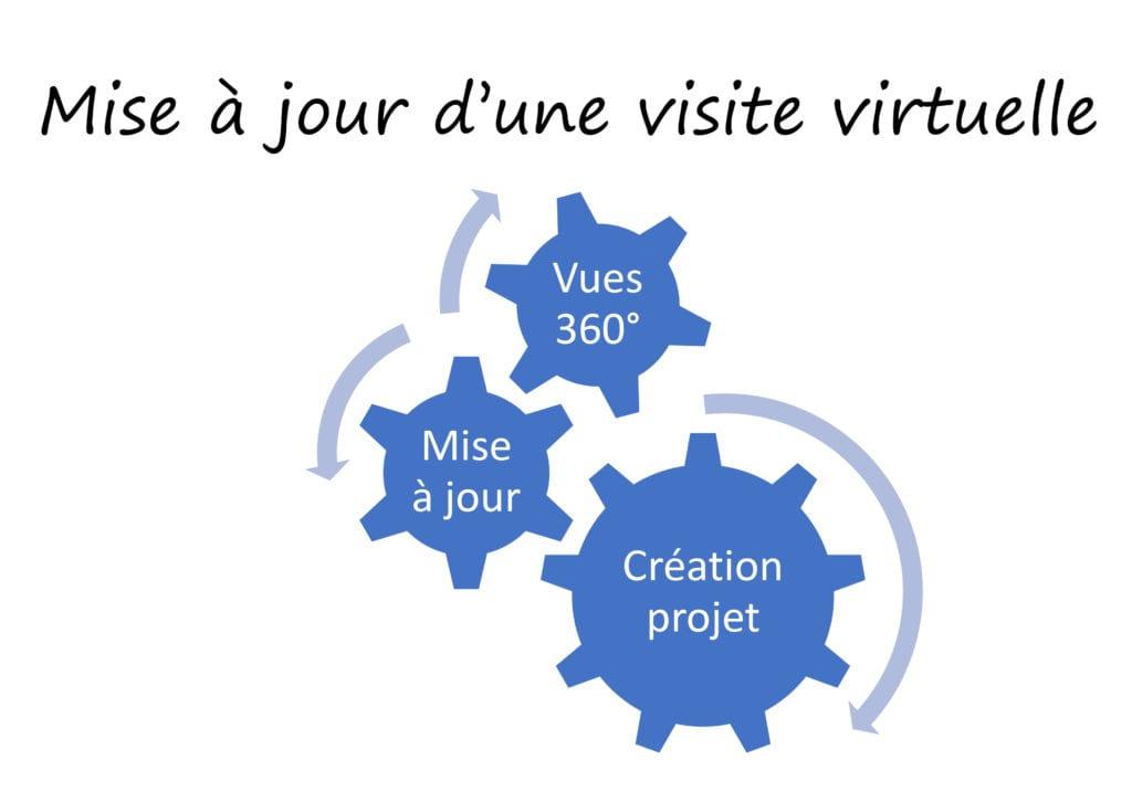 Les étapes visite virtuelle